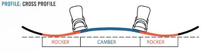 Картинки по запросу cross profile camber