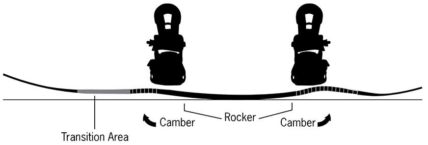fusion-rocker-camber.jpg
