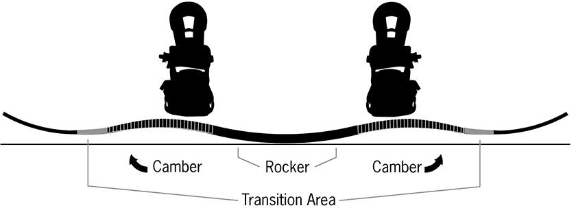 ripsaw-rocker-camber.jpg